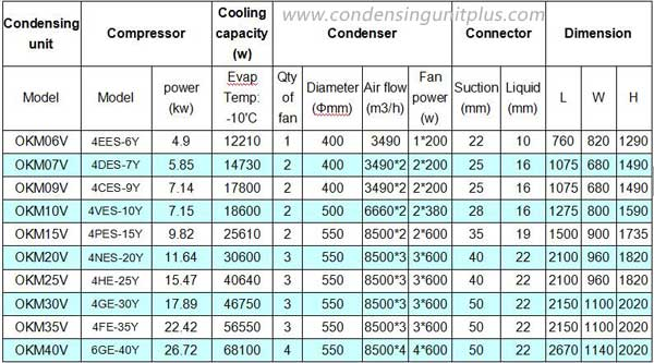 Standard Refrigeration Unit Specification